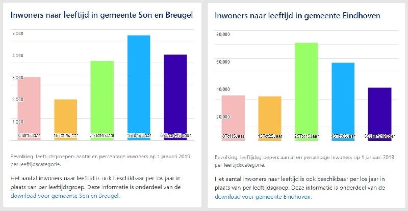 Verdeling wat betreft leeftijd bevolking Son en Breugel vs Eindhoven